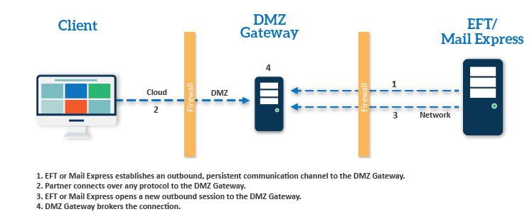DMZ Gateway and DMZ Gateway Enterprise module, EFT actually resides securely behind your corporate firewall. No file transfer data resides in the DMZ (not even temporarily), enable a secure enterprise file transfer.