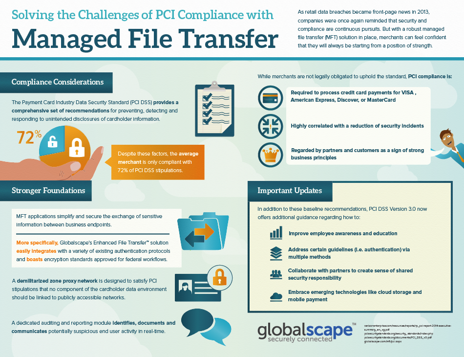 Managed File Transfer Aids PCI Compliance